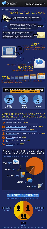 sendgrid_infographic_rnd2