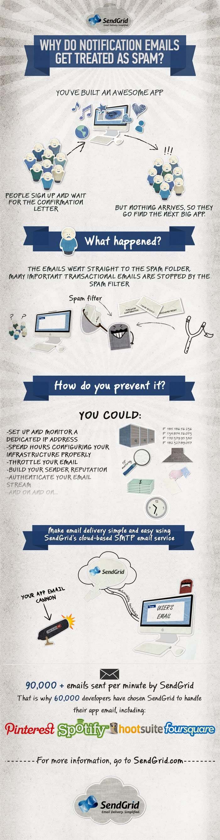 Notification Email Spam Folder Infographic
