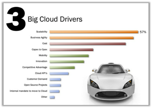 Top-cloud-drivers