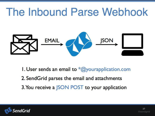 The Inbound Parse Webhook