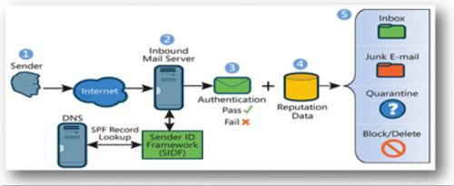 SIDF-process-courtesy-Microsoft