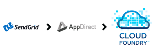 SendGrid, AppDirect and Cloud Foundry