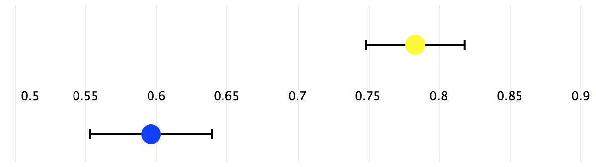 Confidence Interval Comparison