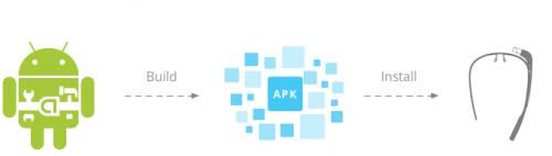 Android/GDK Glassware