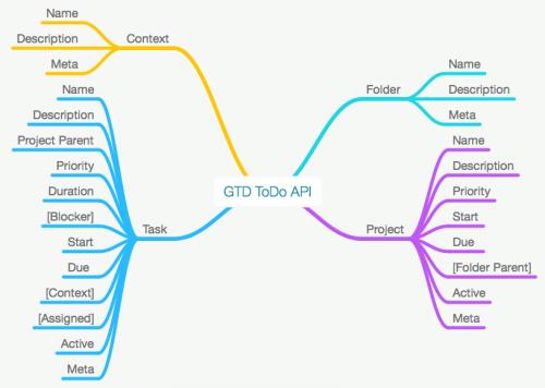 gtd-todo-mindmap
