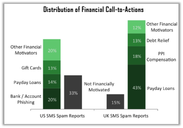 CloudMark_Financial_Spam_Graph