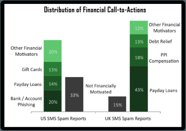 CloudMark_Financial_Spam_Graph
