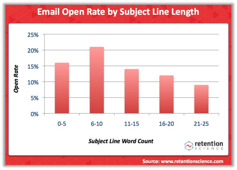 Retention Science email subject lines