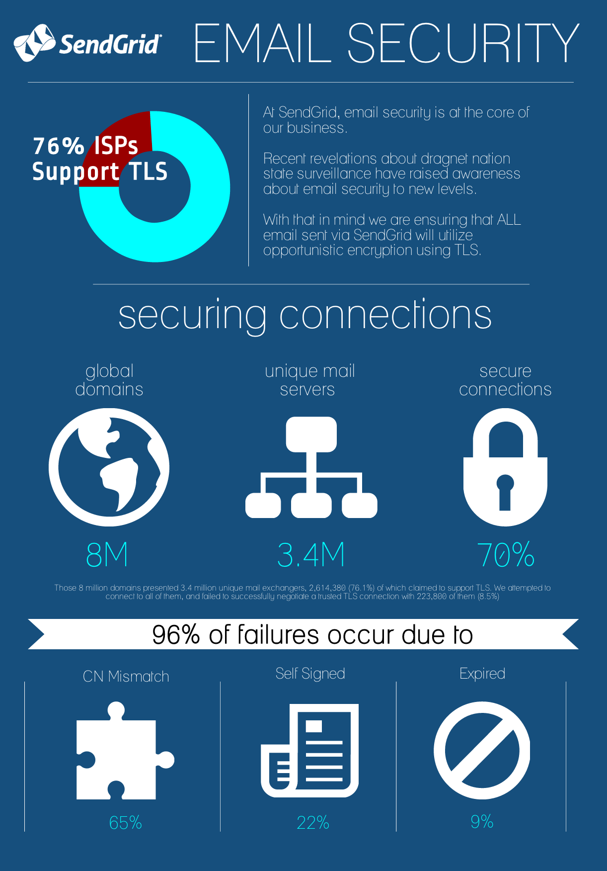 SendGrid TLS