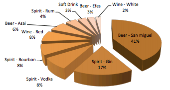 Percentages showing types of drinks consumed at the event