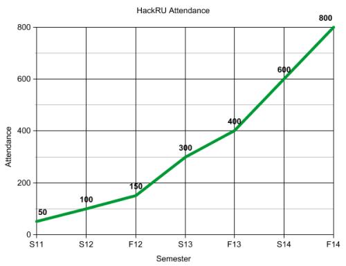 hackru_attendance_graph