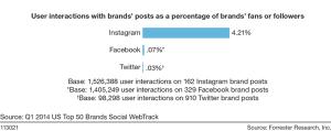 Social media user interation.