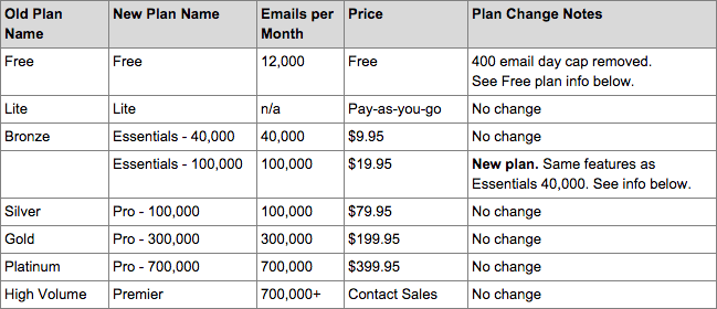 SendGrid pricing plan explained