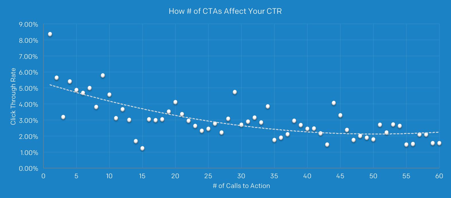CTASandCTRGraph