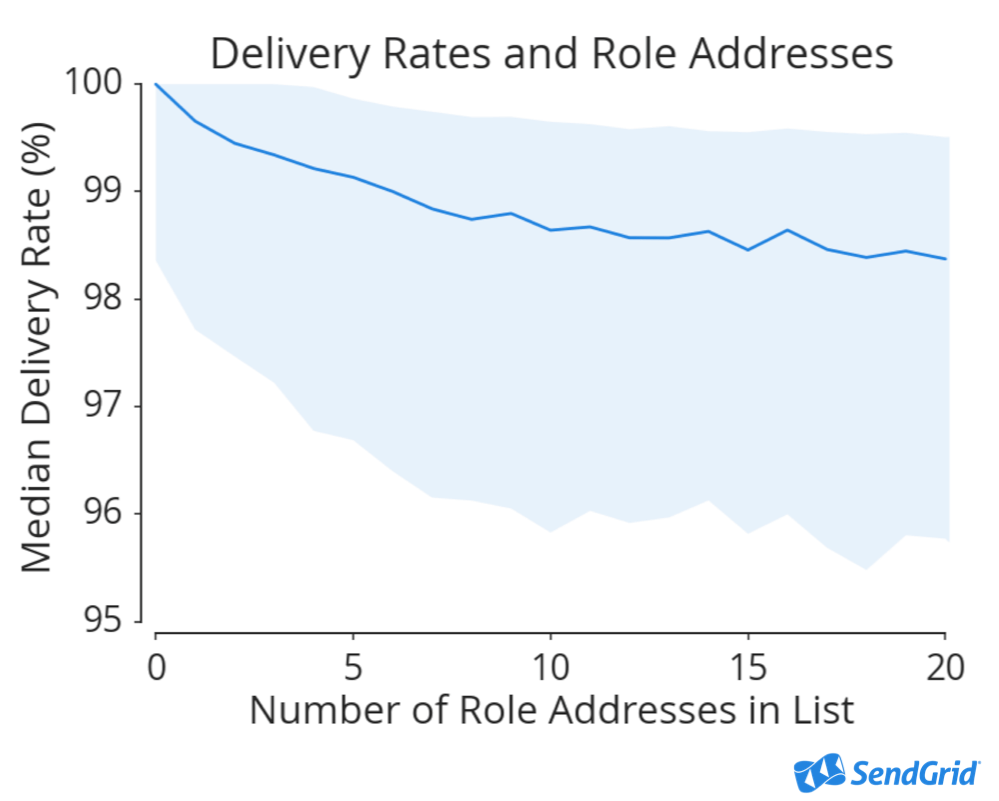 Delivery Rate Role Addresses