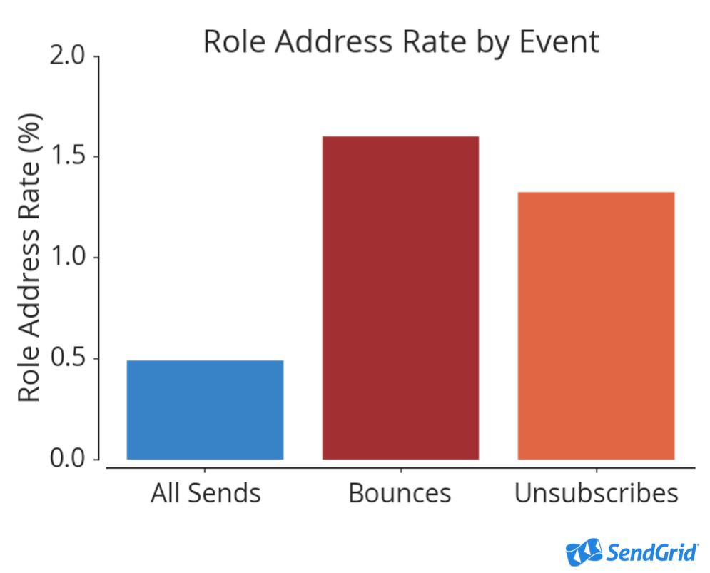 Role Addresses Rate