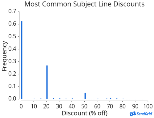 Chart of the most common subject line discounts.