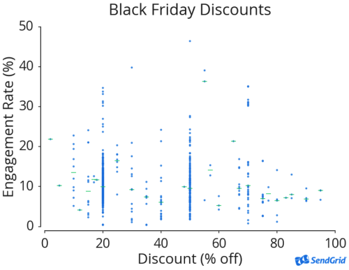 Chart of email engagement and subject lines with discounts.
